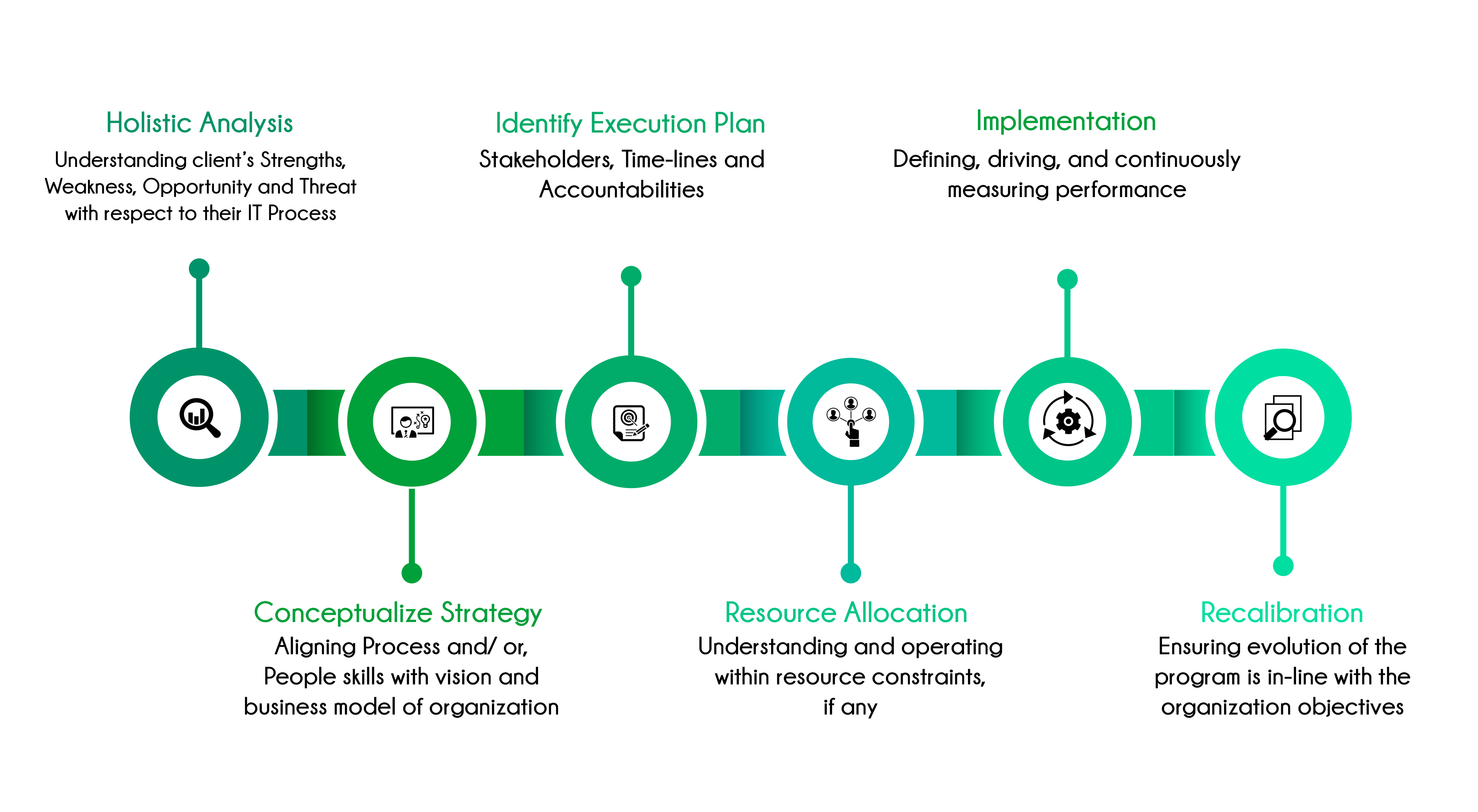 Life cycle of IT Consulting