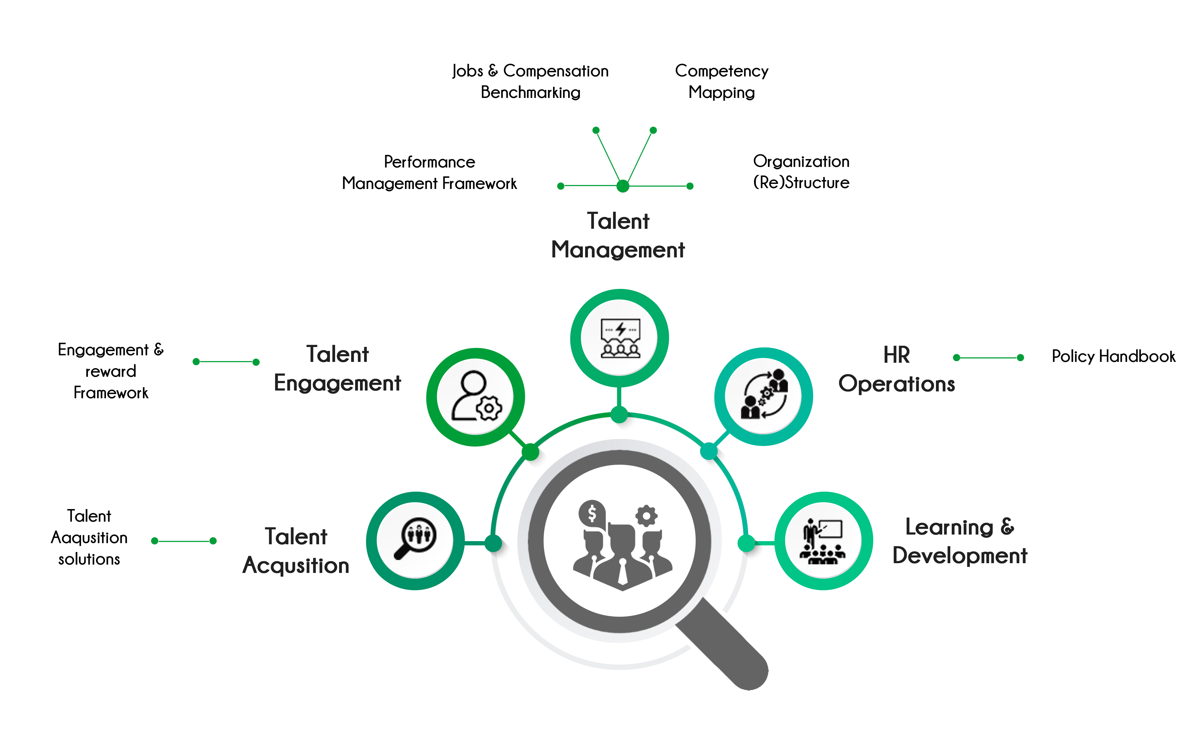 Steps involved in Talent Acquisition