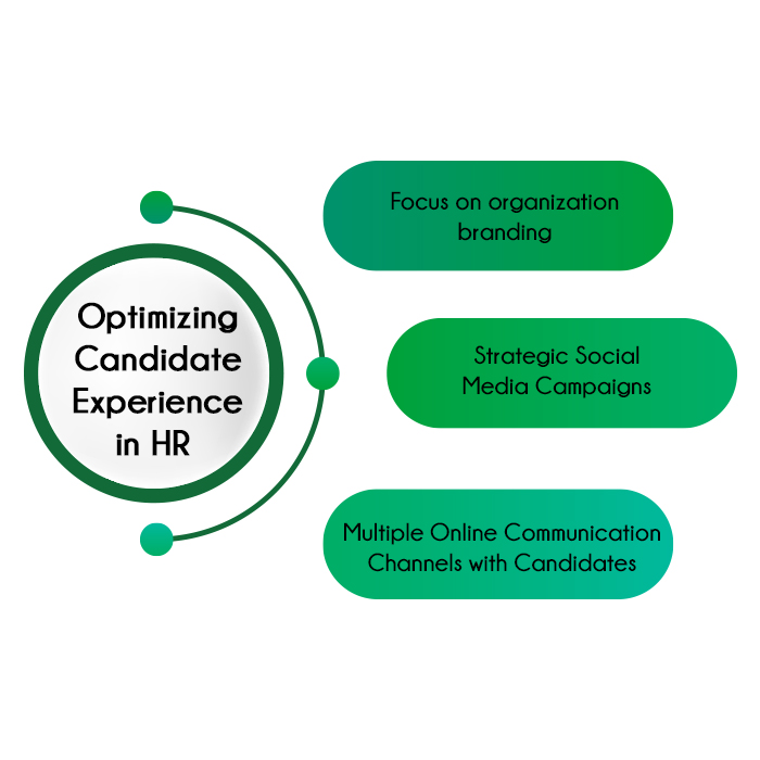 Talent Acquisition Strategies in HRM