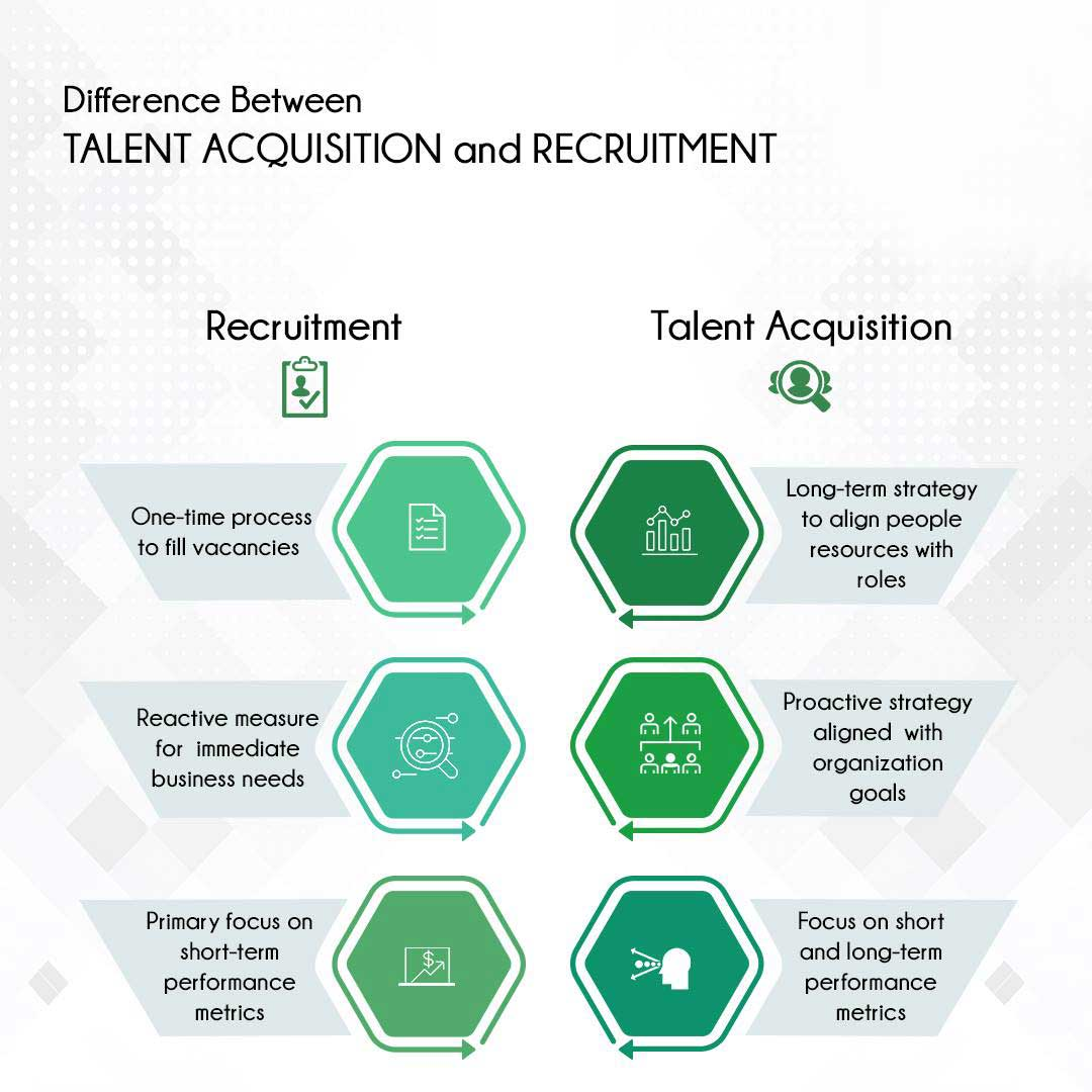 talent acquisition consultancy
