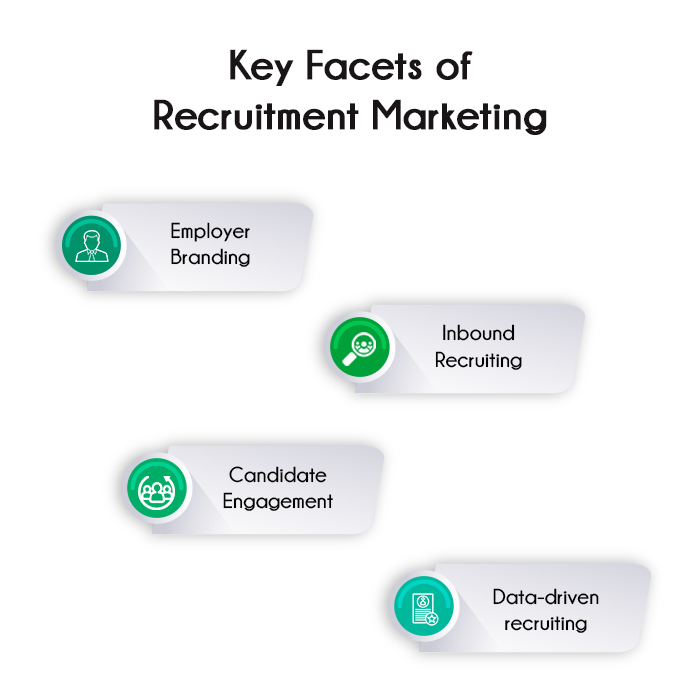 Recruitment Marketing strategies