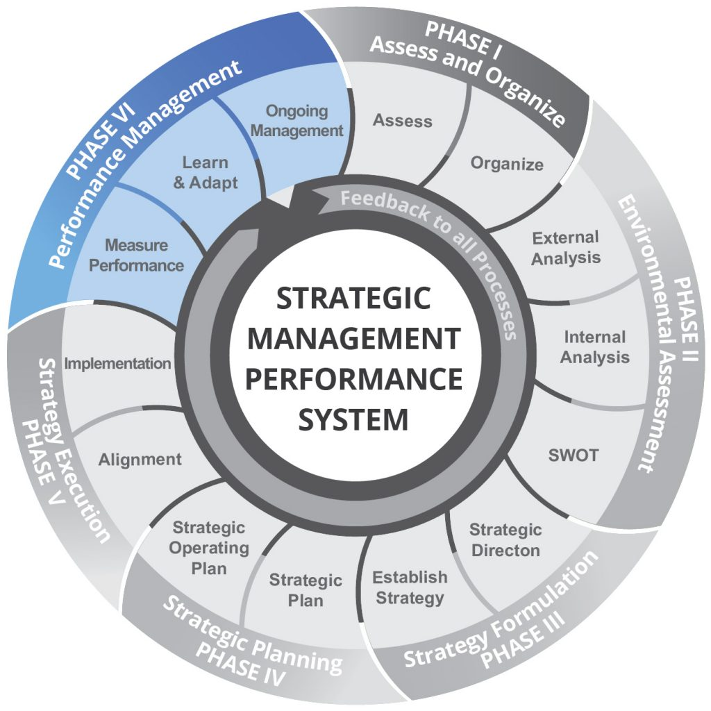 Performance Management in hrm